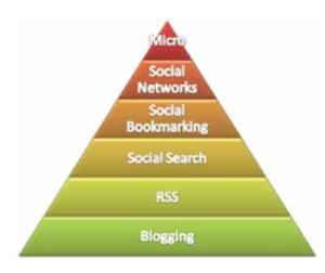 Social Media Einstieg