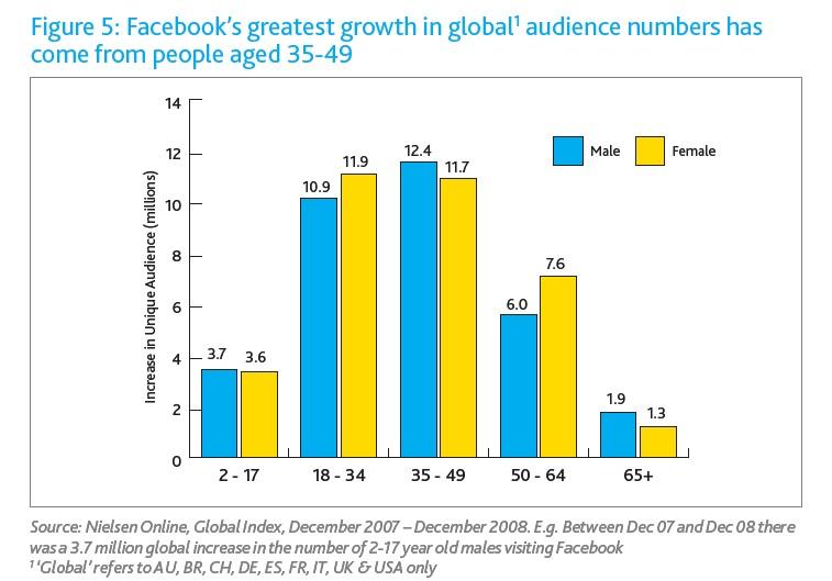 Facebook Wachstum