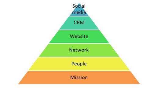 Social Media Pyramide