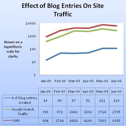 Bloggrafik