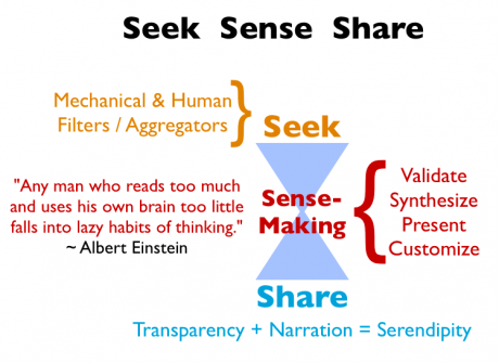 seek sense share framework