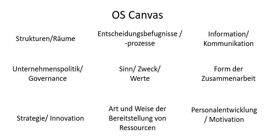 OS Canvas